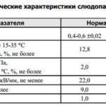 Слюдопласт коллекторный марки КИФЭ-Н-А