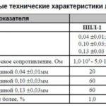 Лента полупроводящая ППЛ-1; ППЛ-2; ППЛ-3