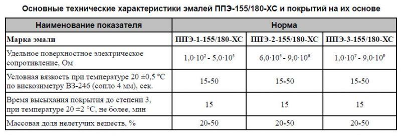 Эмаль полупроводящая ППЭ-1-155/180-ХС; ППЭ-2-155/180-ХС; ППЭ-3-155/180-ХС